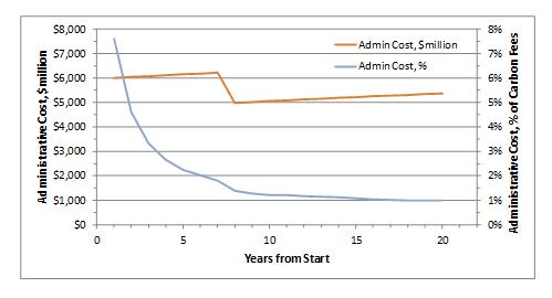 admin costs