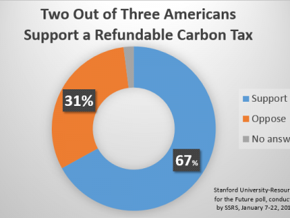 Carbon Tax Polling Milestone: 2/3 Support if Revenue-Neutral